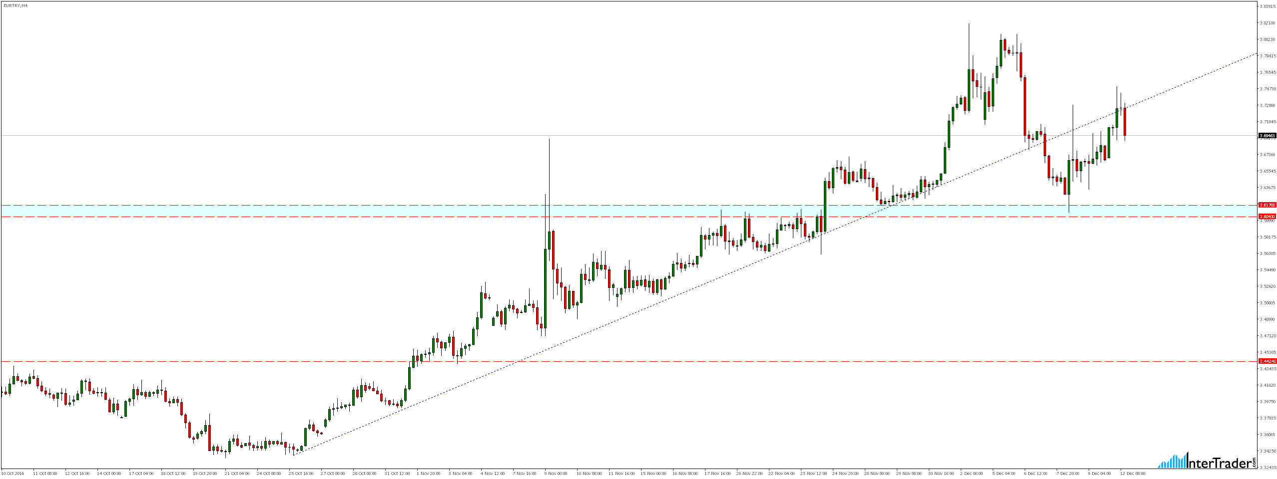 EURTRY H4
