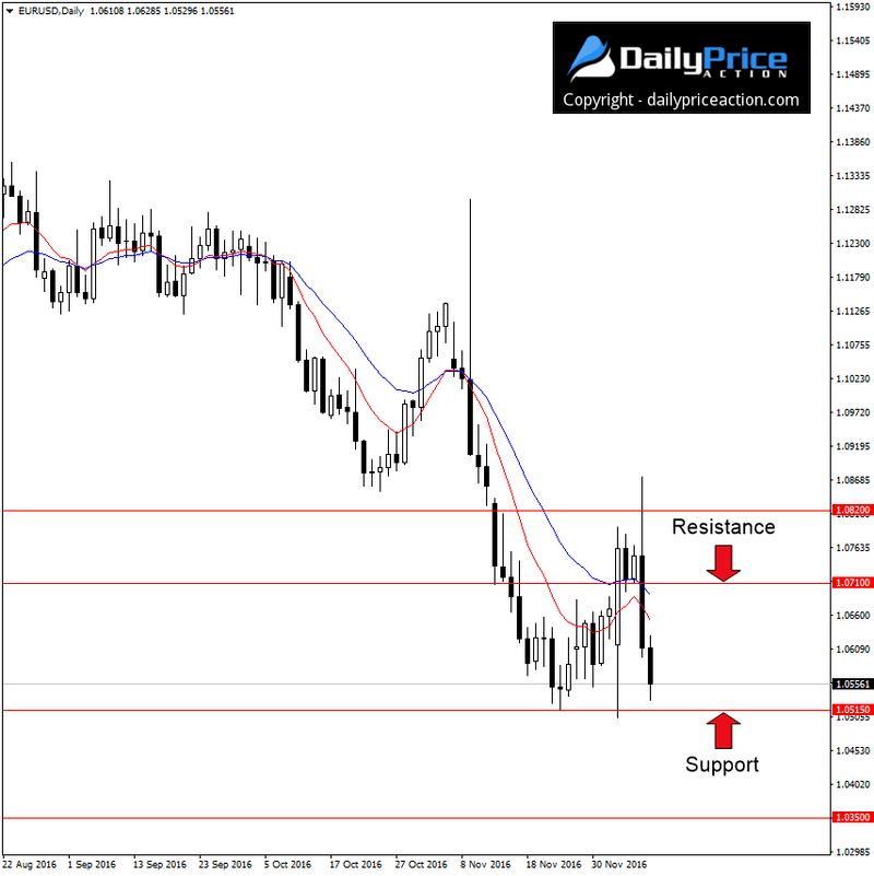 eurusd-support-and-resistance