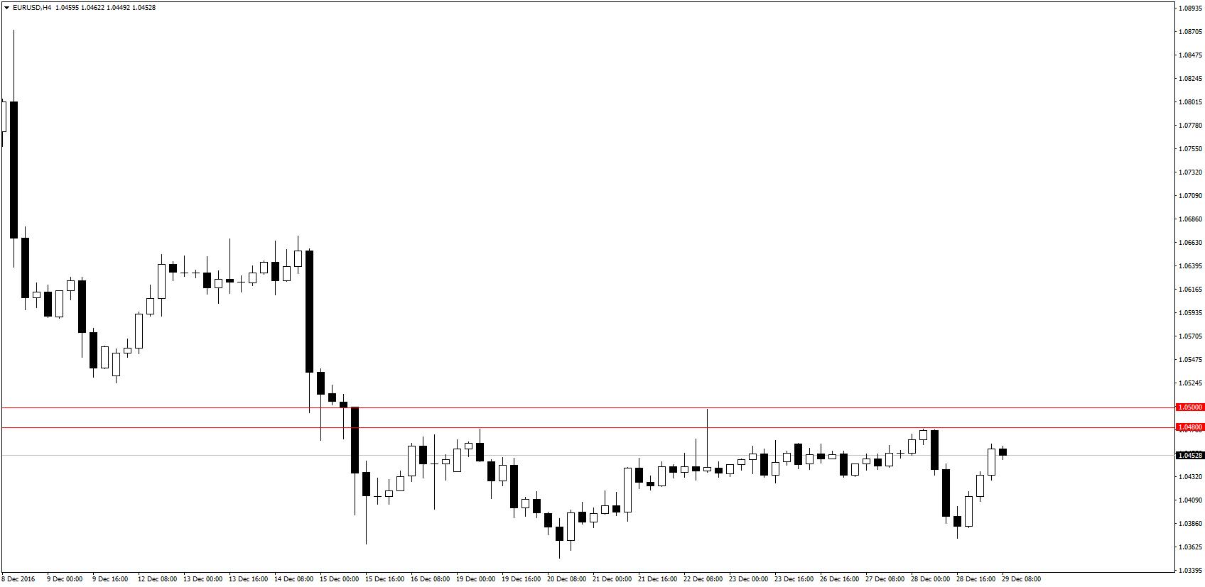 Na wykresie EUR/USD dostrzegalna jest pewna strefa oporu pomiędzy poziomami 1,05-1,0480.