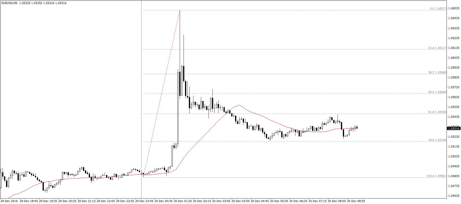 EUR/USD M5 – notowania testowały poziomy z początku grudnia. W trakcie europejskiego poranka sytuacja powraca do normy i zmienność jest ponownie mocno ograniczona.