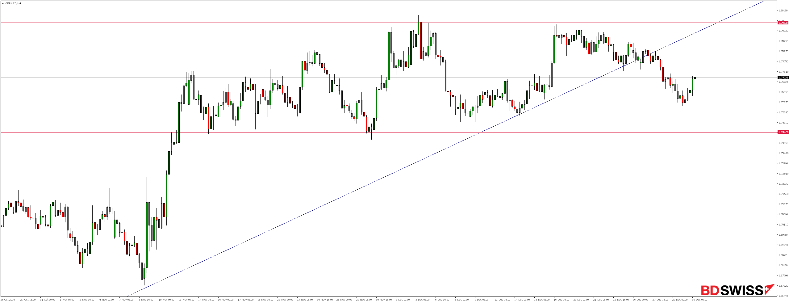 GBPNZD H4