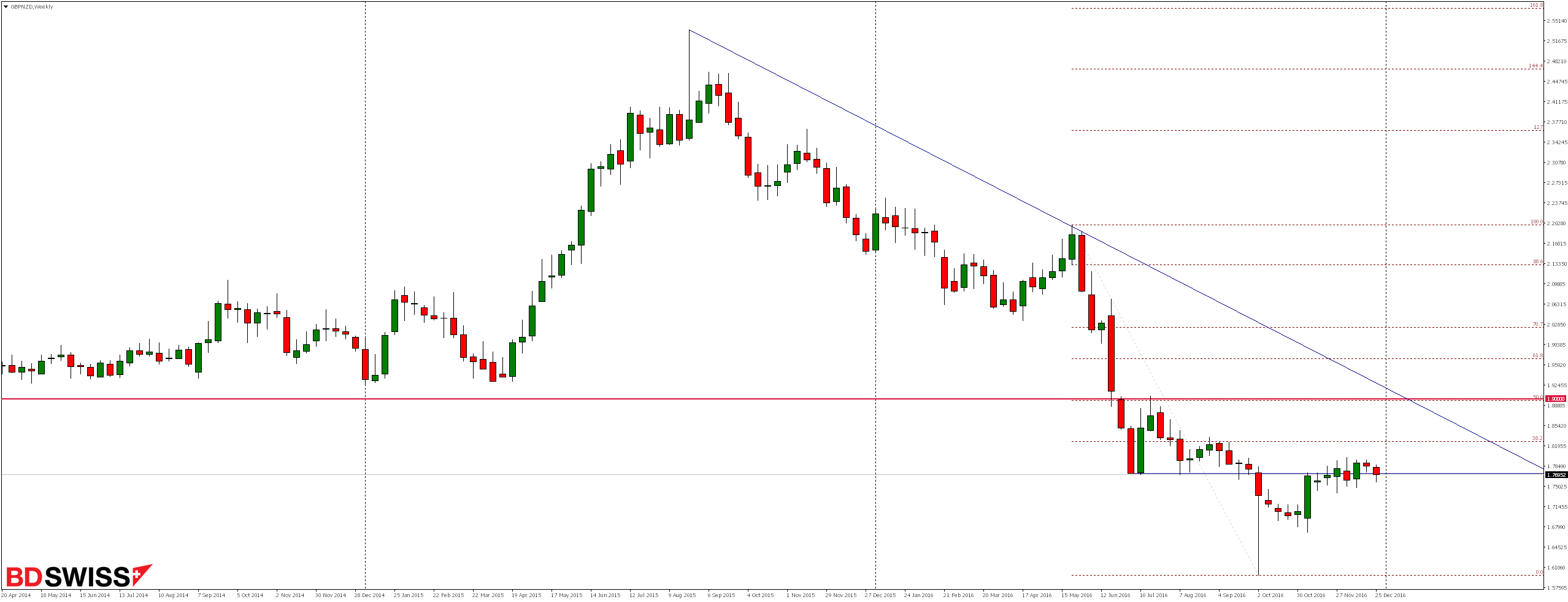 GBPNZD Weekly