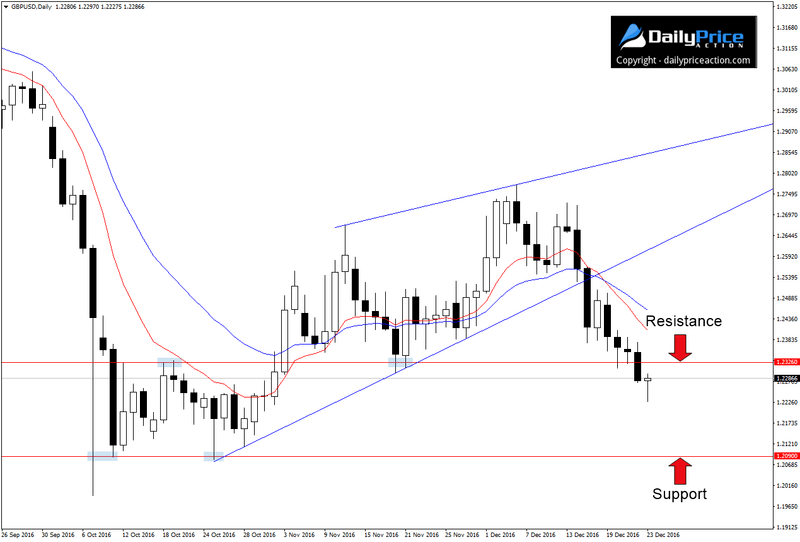 gbpusd-new-resistance