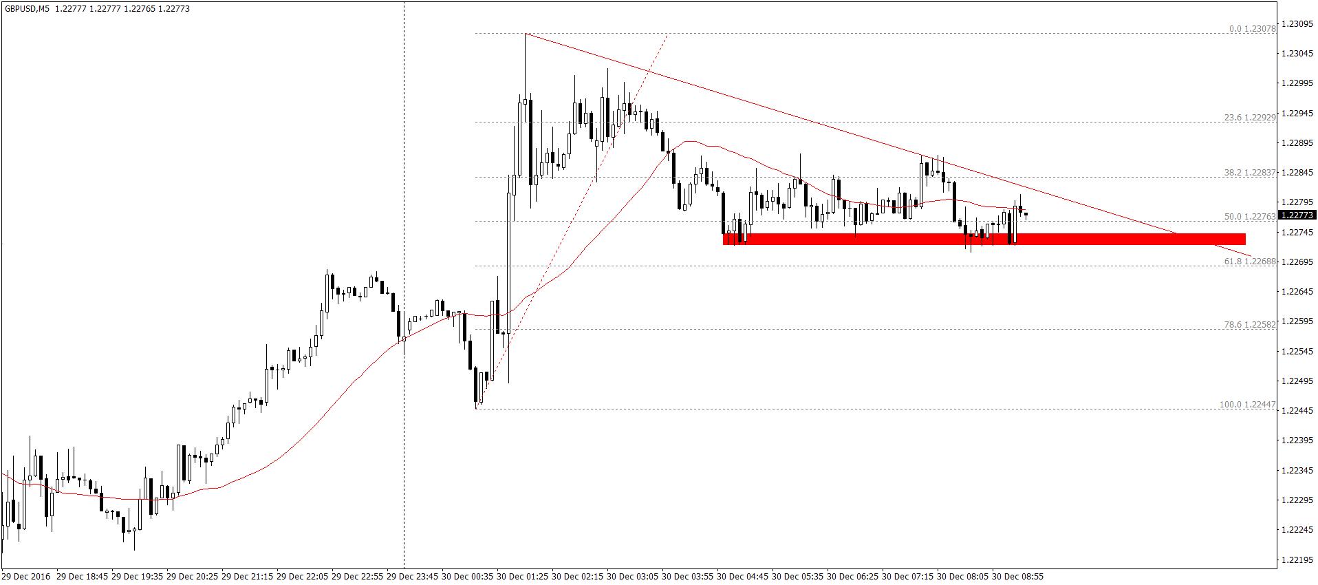 GBP/USD M5 – Kabel zyskiwał w nocy ponad 60 pipsów, teraz jednak podobnie jak EUR/USD oraz USD/CHF sytuacja jest zdecydowanie spokojniejsza.