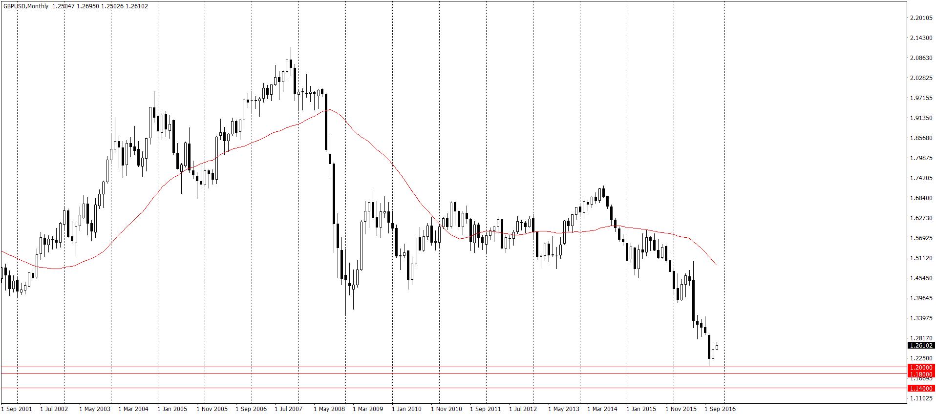 GBP/USD D1 oczami Goldman Sachs. Czeka nas spadek o kolejne 1200 pipsów? Najpierw pokonane muszą zostać listopadowe dołkami na 1.20