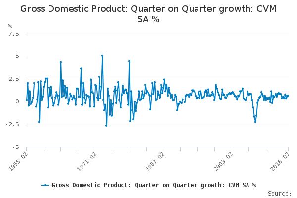 Historyczne ujęcie brytyjskiego PKB kwartał do kwartału. Źródło: ONS
