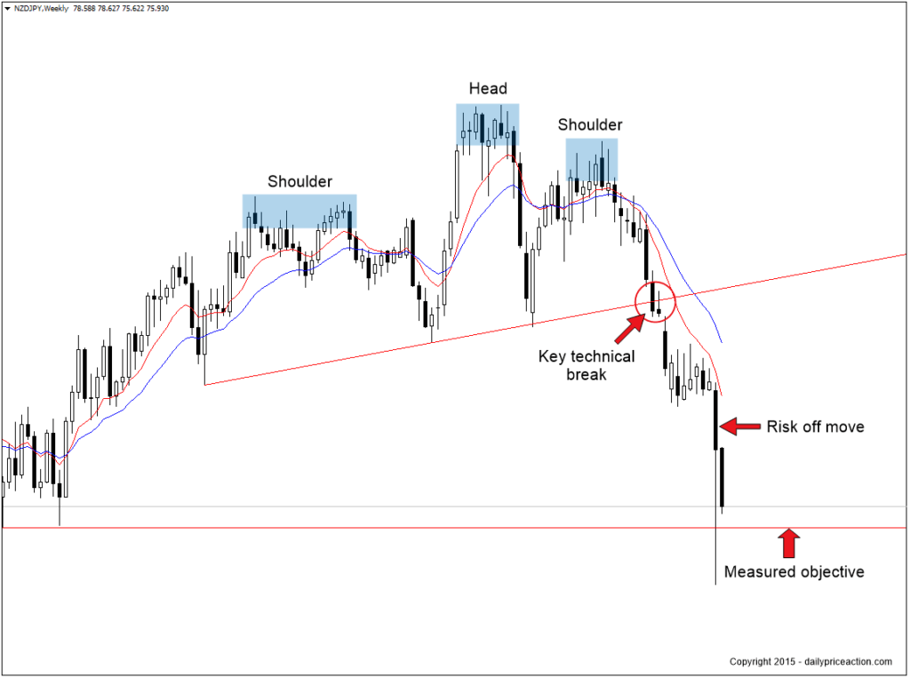 nzdjpy-head-and-shoulders-pattern-1024x763