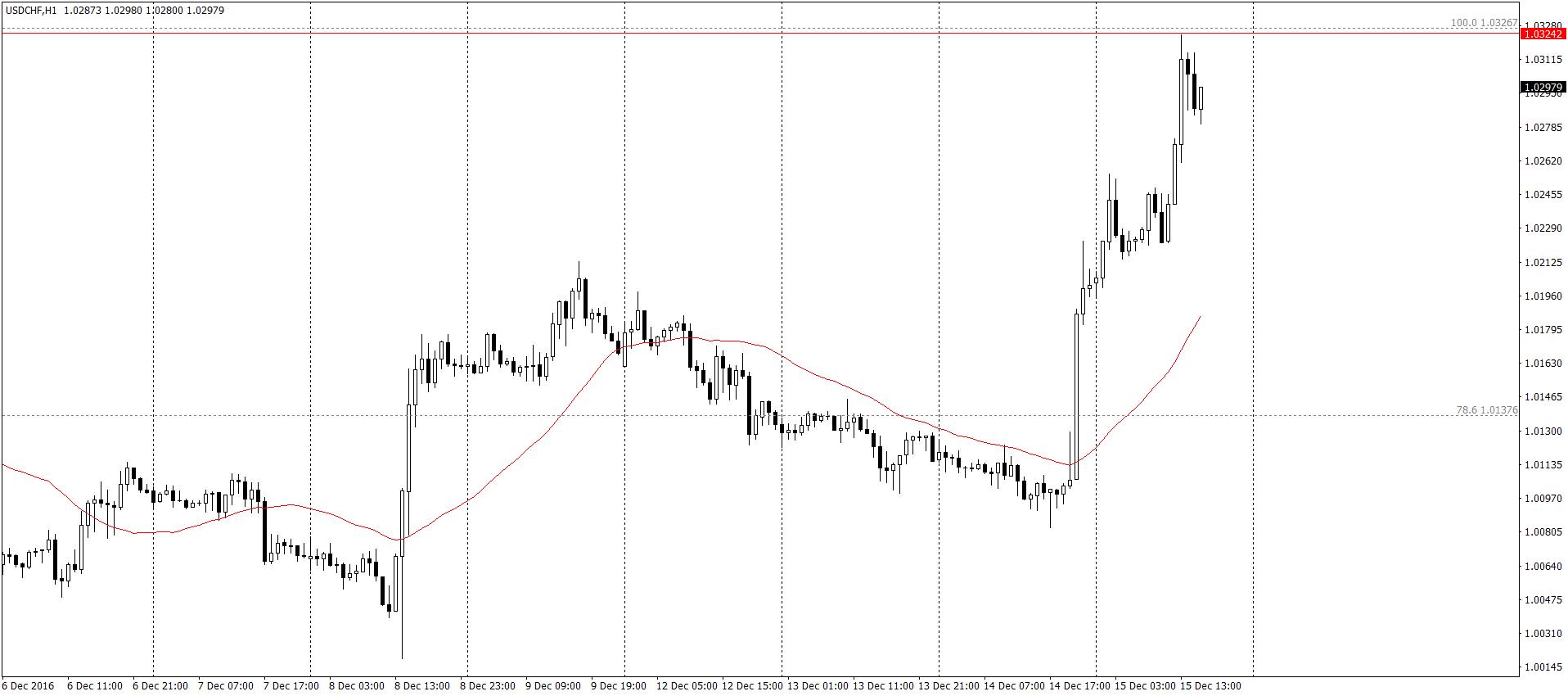USD/CHF H1