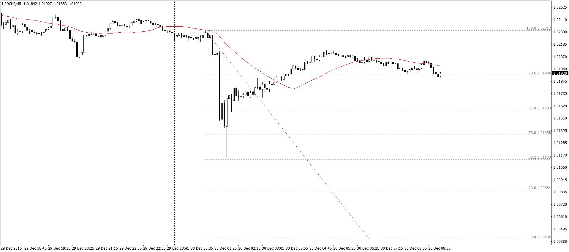 USD/CHF M5 – silne ruchy obserwowaliśmy również na innych parach walutowych. Najdynamiczniejszy zmaterializował się jednak w przypadku USD/CHF. Na wykresie D1 pojawił się ogromny pin bar (prawie 200 pipsów).