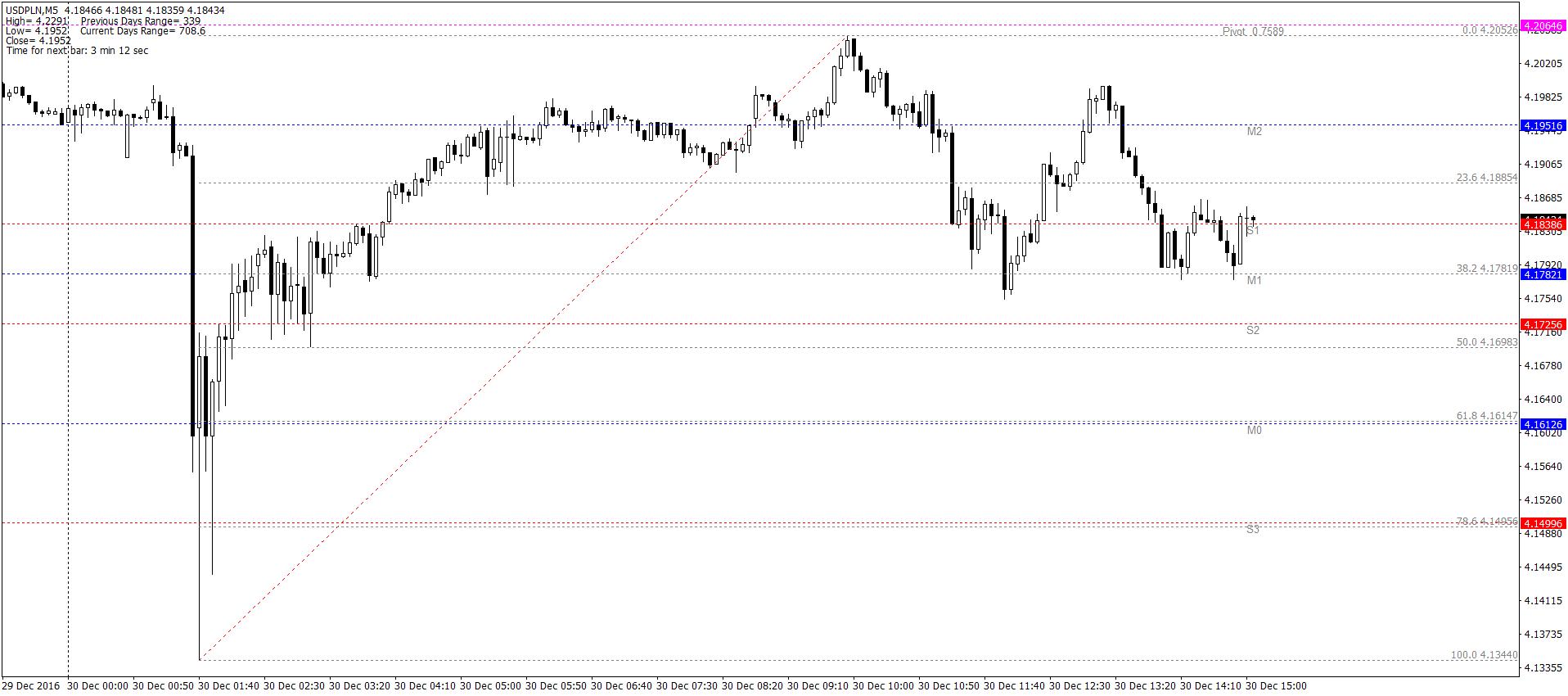 USD/PLN M5