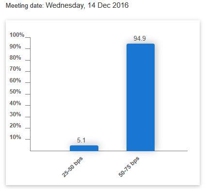 Wykres 1. Prawdopodobieństwo podwyżki stóp procentowych w USA w grudniu 2016 | Źródło: CME Group FED Watch Tool.roku.