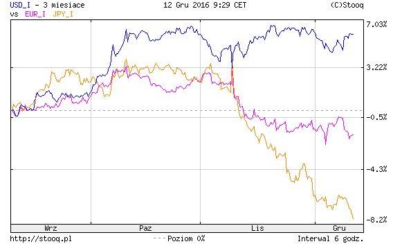 Wykres 2. Zmiany indeksu dolara w stosunku do indeksu euro i jena japońskiego w ciągu ostatnich trzech miesięcy (stan na 12.12.2016 r.). | Źródło: Stooq.pl