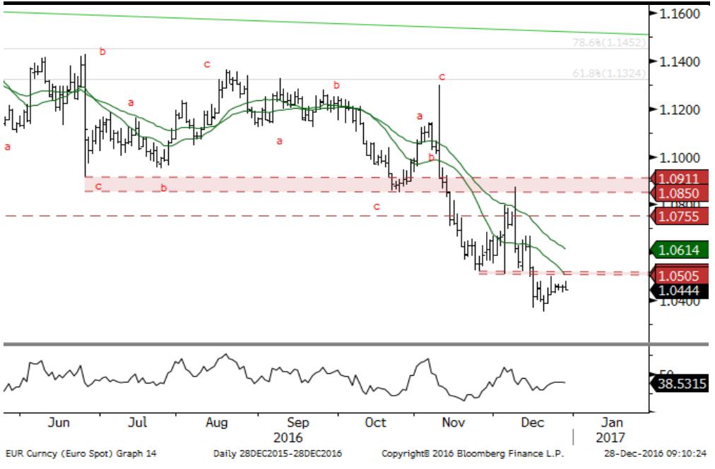 EUR/USD D1 – dawne wsparcia pełnią teraz rolę oporów. Ich re-test powinien przynieść ruch w kierunku strefy 1.01-0.90
