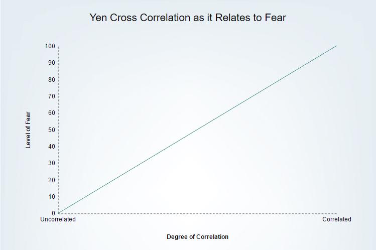 Skala pionowa: poziom strachu | Skala pozioma: stopień korelacji