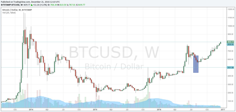 BTC/USD W1 – początek najnowszego rajdu wzrostowego miał miejsce po rozrysowaniu się wyraźnej świecy pin bar na wykresie tygodniowym, która testowała maksima z 2015 roku oraz okrągły pułap 500USD