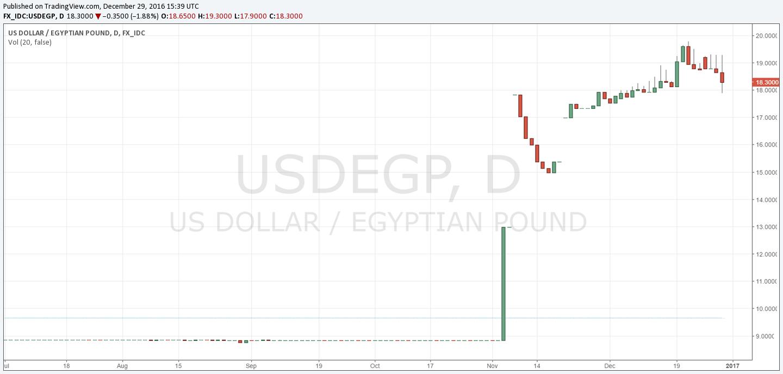 USD/EGP D1