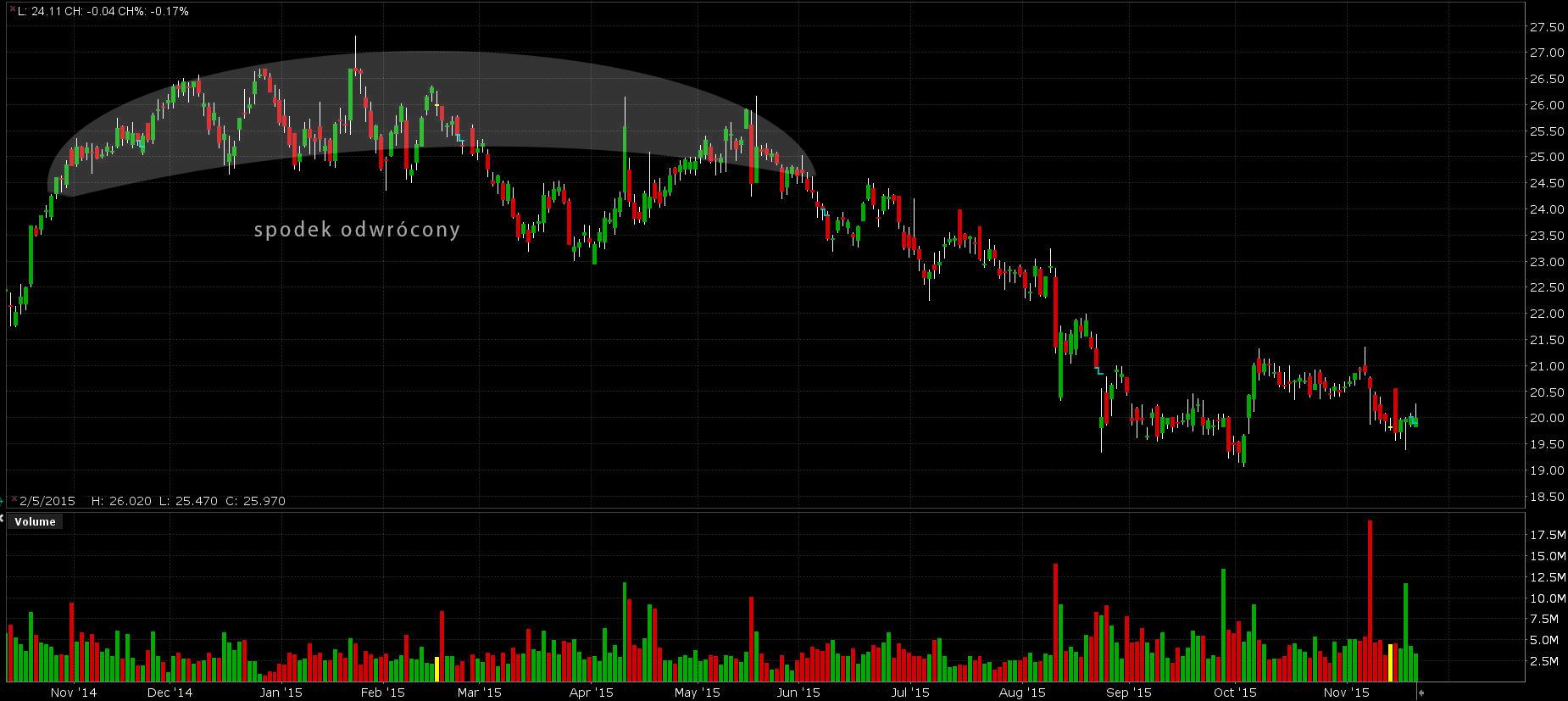 Spodek odwrócony na wykresie Symantec Corp.