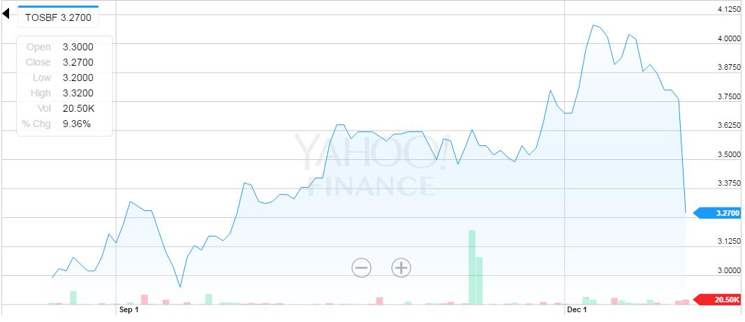 Silne osunięcia na akcjach Toshiby odbiły się od dziennego maksymalnego limitu. Limity tego typu są wprowadzane, aby ustrzec giełdy i spółki przed nadmiernym odpływem kapitału w przypadku kryzysowych sytuacji i wybuchu nadmiernych ataków paniki. Źródło: Yahoo Finance