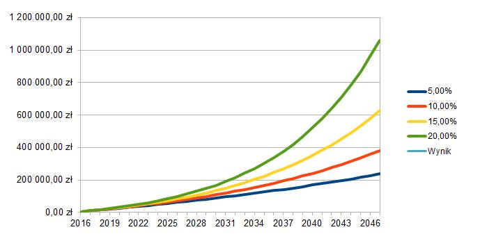 Symulacja wzrostu wartości Portfela Dywidendowego