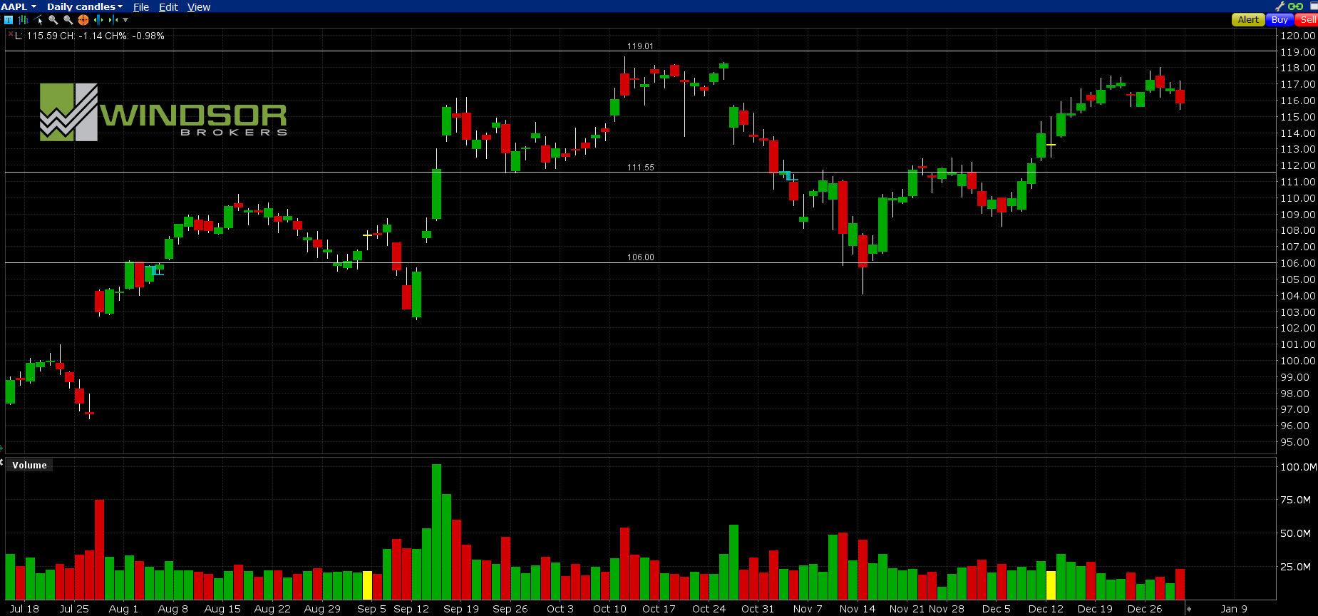 Wykres spółki APPLE dla interwału D1. All Markets Online