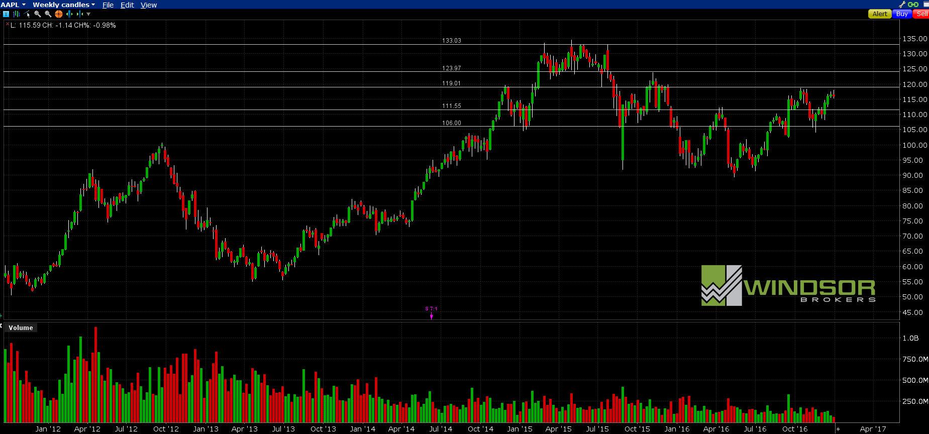 Wykres spółki APPLE dla interwału W1. All Markets Online
