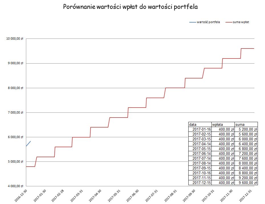 Harmonogram wpłat do Portfela Dywidendowego w roku 2017