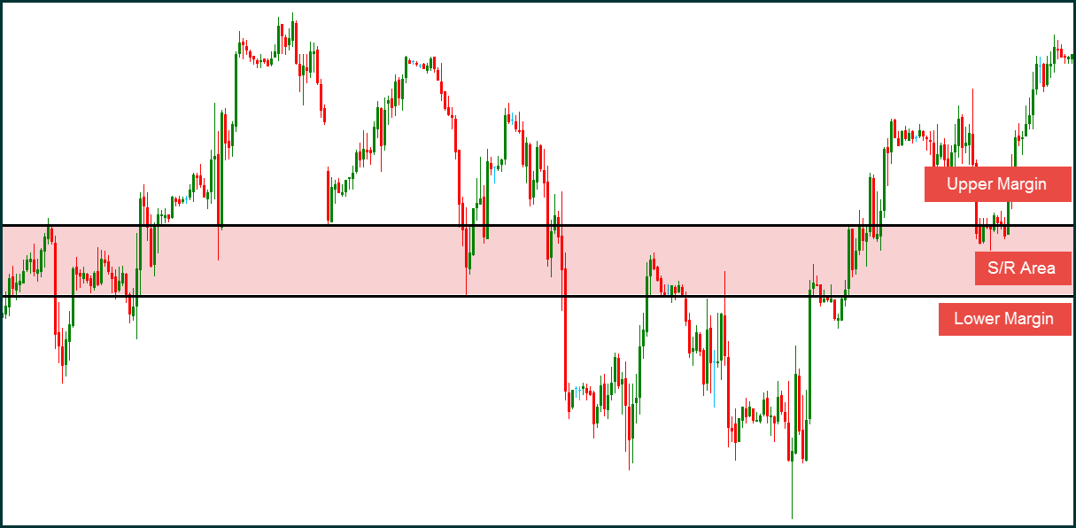 Support and resistance forex trading pdf