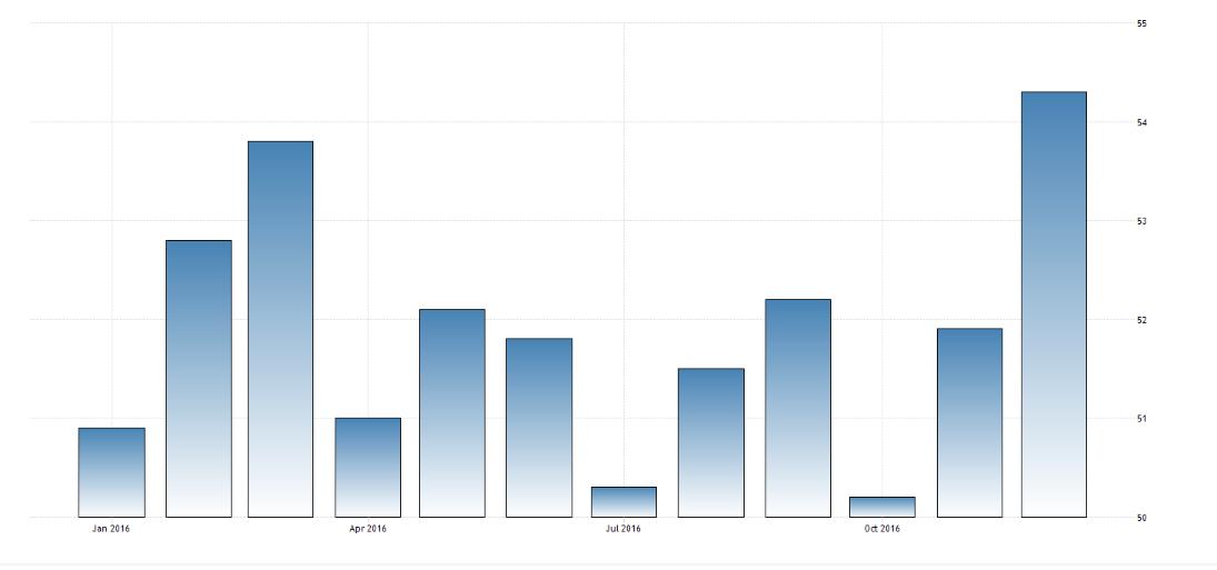 Wykres 5. PMI dla Polski w roku 2016.Źródło: Tradingeconomics.com
