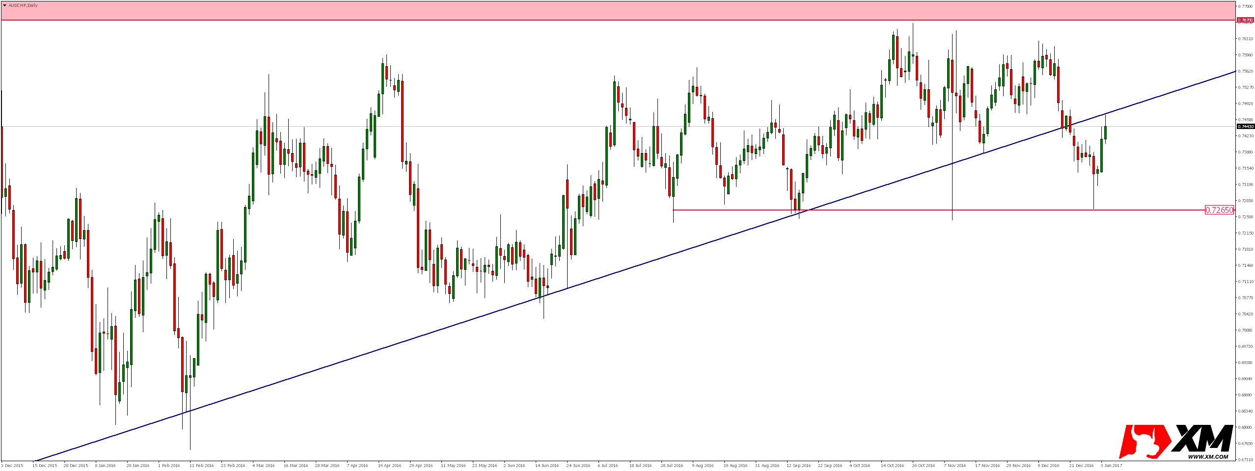 AUDCHF Daily