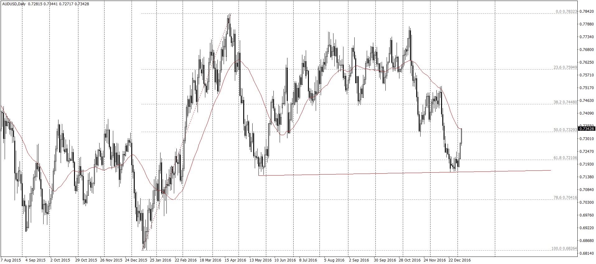 AUD/USD D1 – szeroka perspektywa
