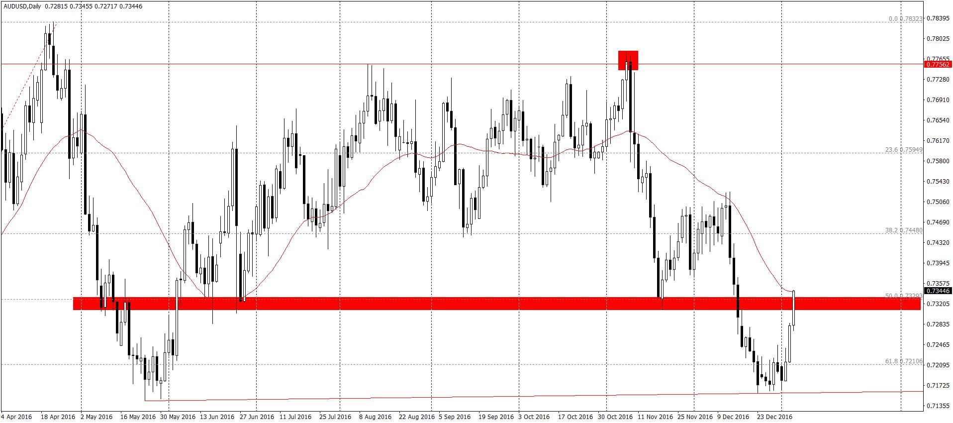 AUD/USD D1 - powracamy do konsolidacji?