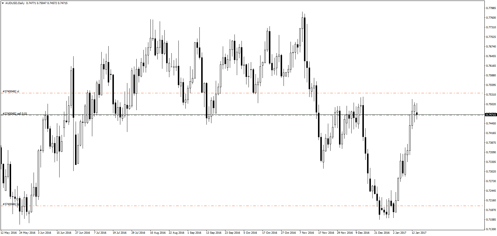 Morgan Stanley radzi sprzedać AUD/USD po cenach rynkowych. Pozycja powinna zostać zabezpieczona powyżej 0,7535, poziom take profit natomiast powinien znaleźć się na 0,7200.