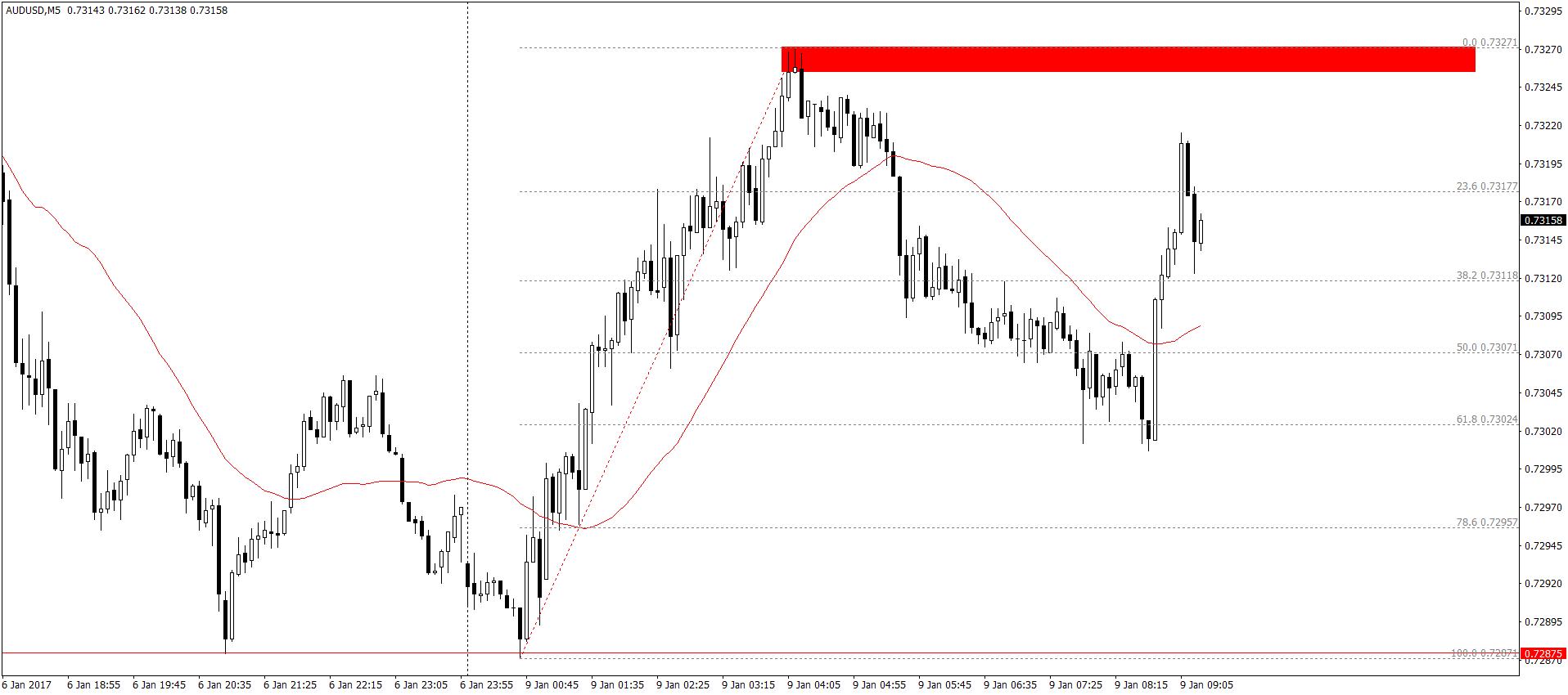 AUD/USD M5 – Aussie na początku sesji testował piątkowe dołki, po czym wzrastał, następnie klasyczna korekta do 61.8% zniesienia Fibonacciego i kontynuacja aprecjacji