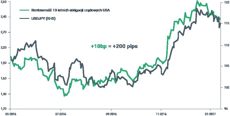 Istnieje ścisła zależność pomiędzy rentownościami amerykańskich obligacji oraz USDJPY. Para może wzrosnąć powyżej 120 jeśli stopy procentowe będą dalej rosnąć. Źródło: Macrobond, XTB Research