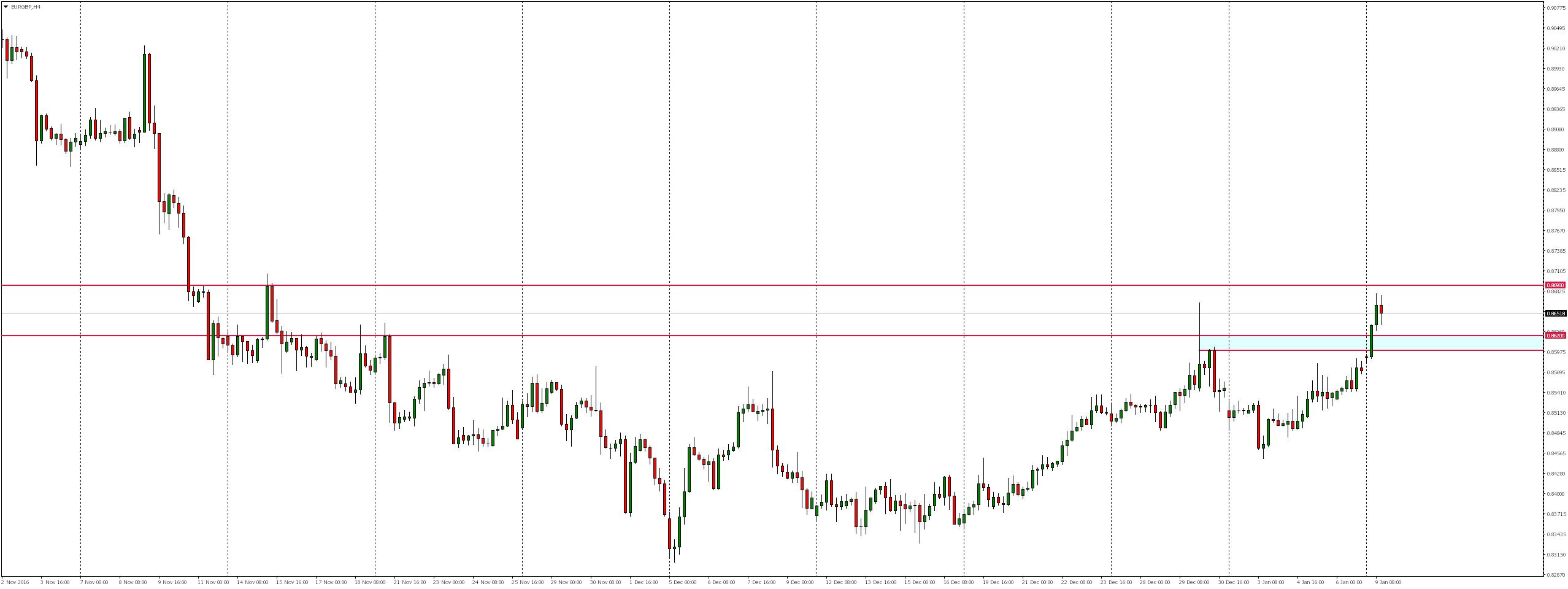 EURGBP H4