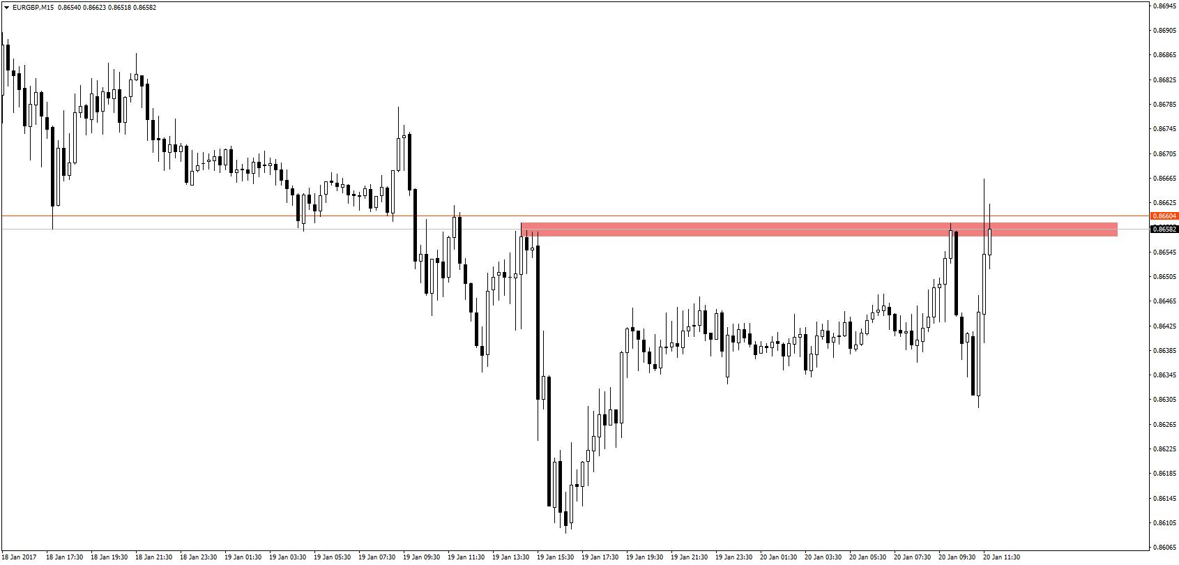 Poranne spadki EUR/GBP szybko zostały skorygowane przez zwiększoną podaż funta. Para próbuje pokonać sotatnie szczyty.