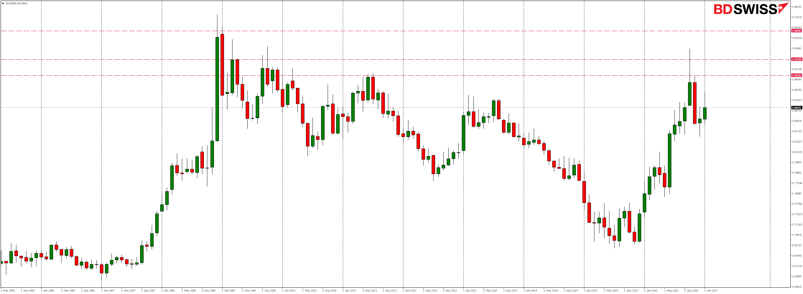 EURGBP Monthly