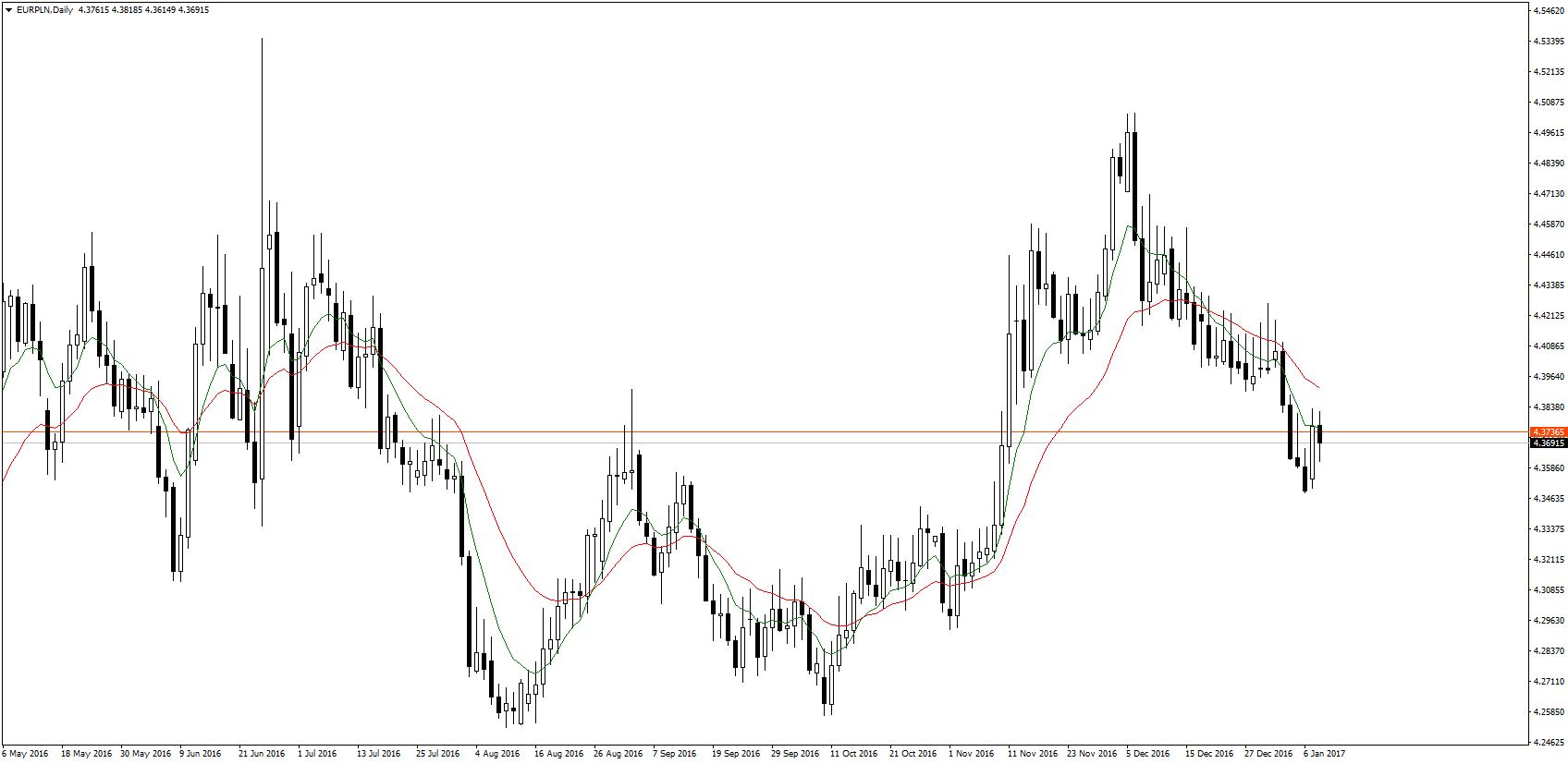 Po poniedziałkowej korekcie wzrostowej, na EUR/PLN znów przeważają niedźwiedzie. Test średniej ruchomej z ostatnich ośmiu sesji może wskazywać na kontynuację spadków EUR/PLN.