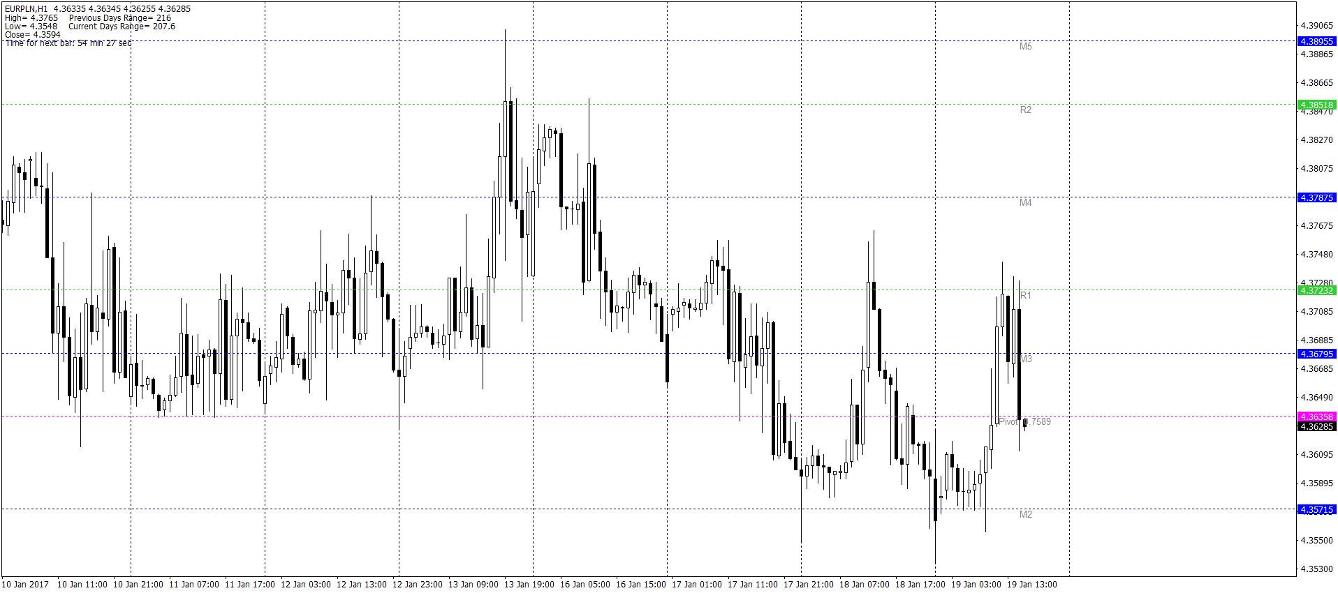 EUR/PLN H1