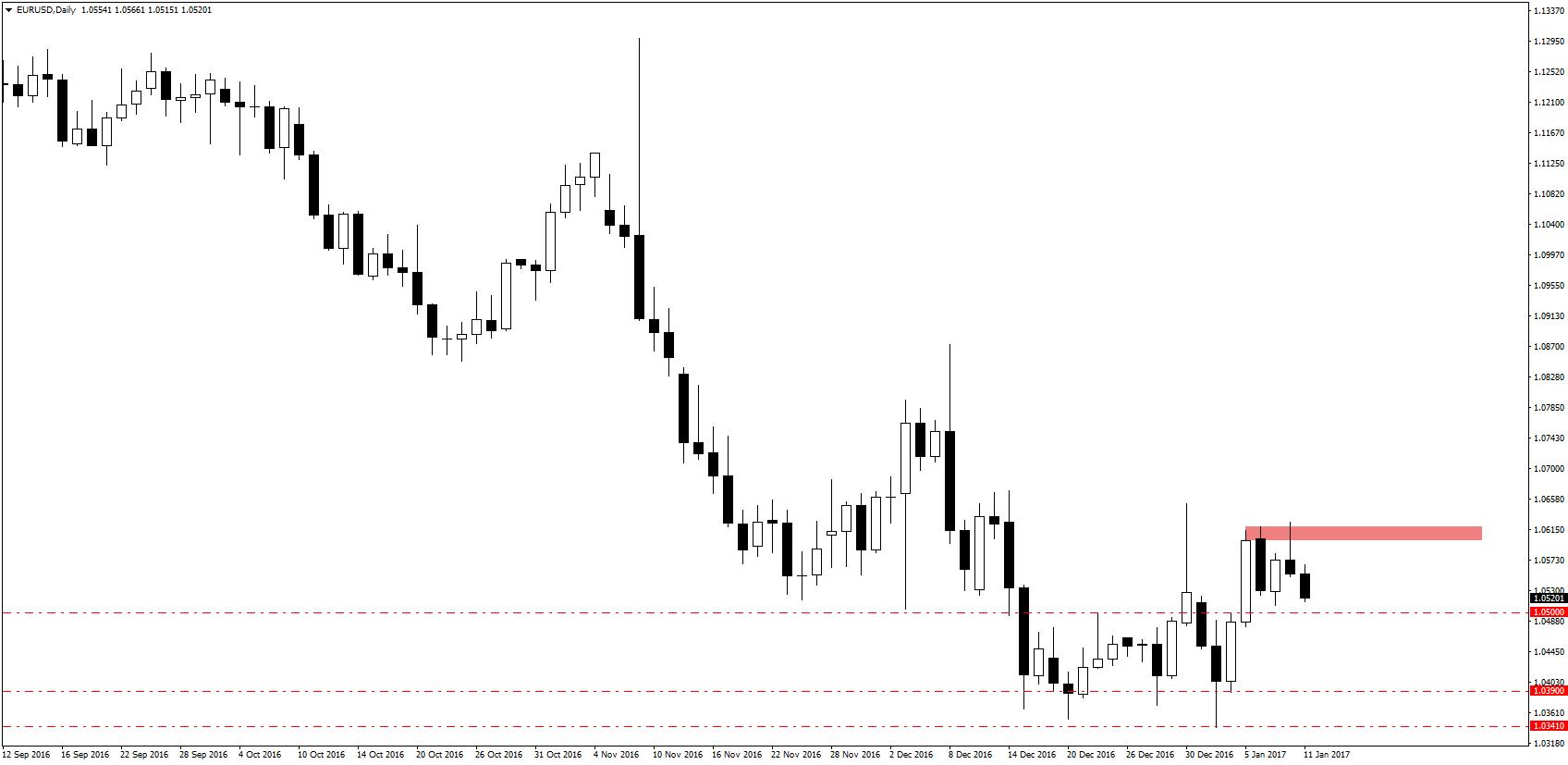 EUR/USD coraz bliżej pierwszego poziomu wsparcia