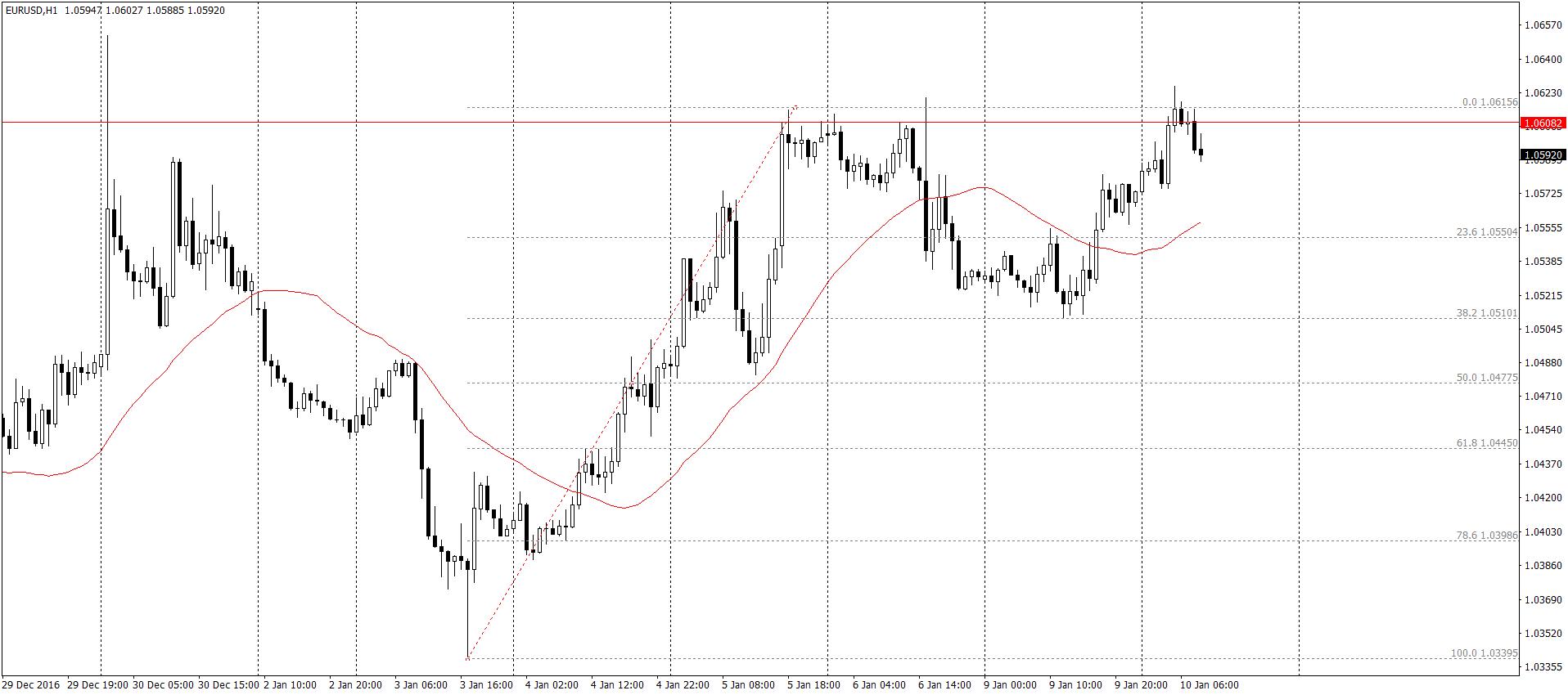 EUR/USD H1 – Eurodolar we wtorek kontynuuje wzrosty, które rozpoczęło 38.2% zniesienia Fibonacciego. Notowania w tym momencie zatrzymały się pod maksimami sesji z 5 i 6 stycznia (okolice 1.0616)