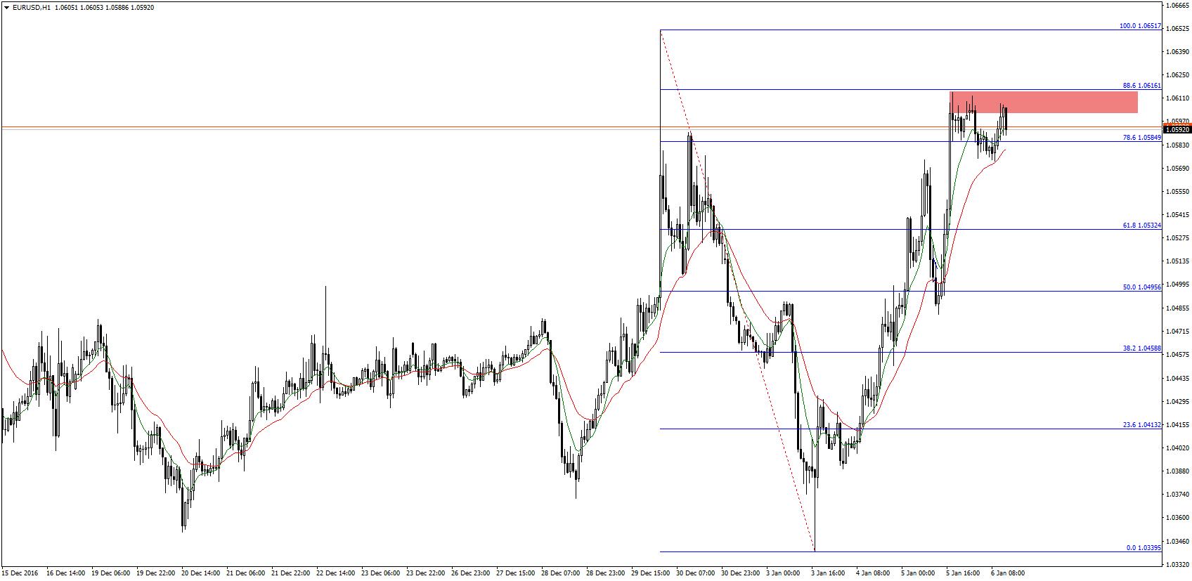 Okolice 1,06 oraz znajdujące się w pobliżu zniesienie 88,6 skutecznie powstrzymuje dalsze wzrosty EUR/USD. W przypadku pozytywnej niespodzianki ze strony dzisiejszych NFP, prawdopodobieństwo powrotu niedźwiedzi na wykres pary jest wysokie.