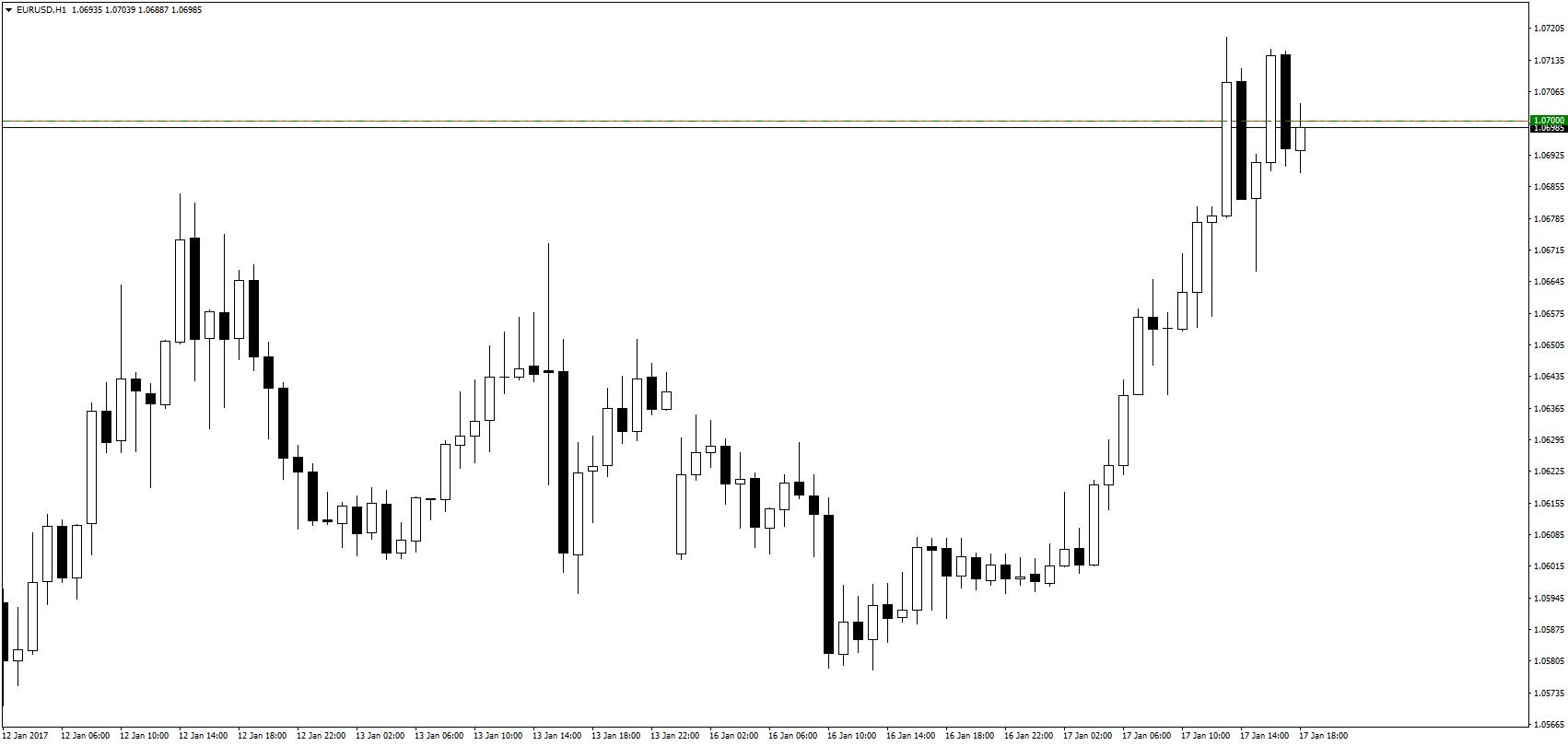 Mimo słabego dolara, EUR/USD ma problemy z pokonaniem poziomu 1,07