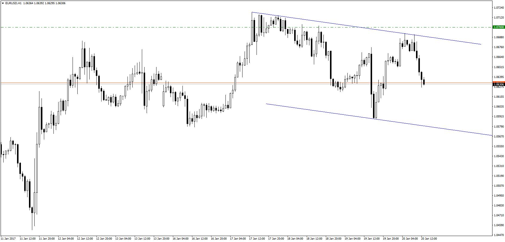 Eurodolar w kanale spadkowym. Analitycy Citi zalecają dołączenie do niedźwiedzi, lecz nie z obecnych poziomów.