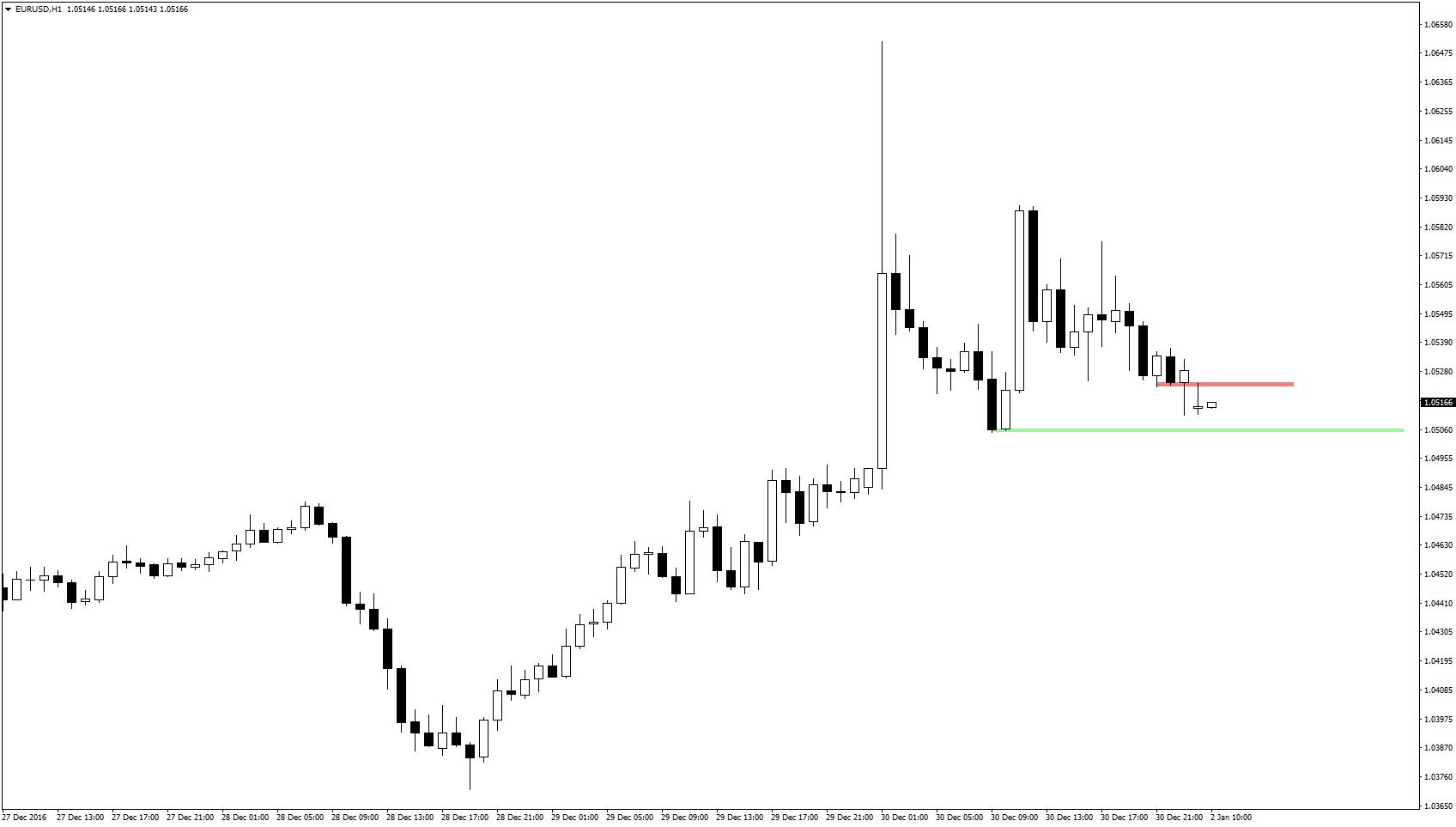 EUR/USD otworzyło się luką spadkową, jednak byki dość szybko doprowadziły do testu lokalnego oporu w rejonie 1,0525. Obecnie wsparciem pozostają dołki z 30 grudnia w okolicy równego poziomu 1,05