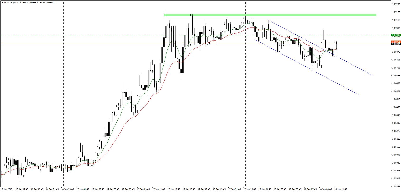 Reakcja EUR/USD nie przekracza kilkunastu pips. Para wybiła lokalny kanał spadkowy, jednak nadal pozostaje poniżej poziomu 1,07 oraz wczorajszych szczytów.