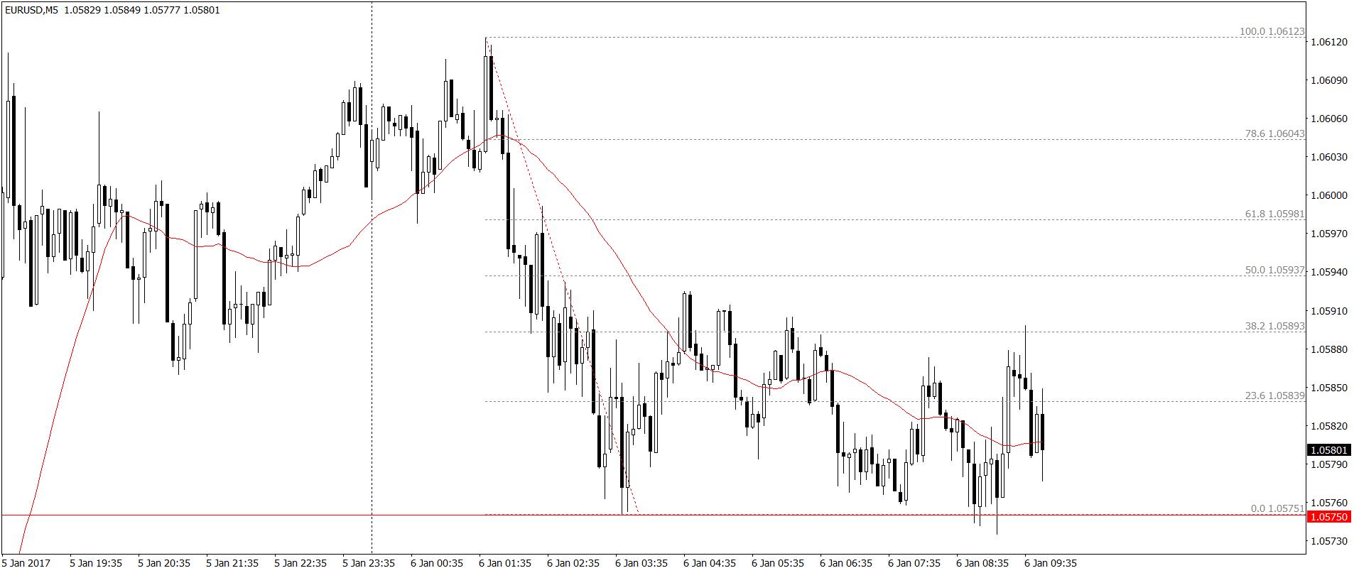 EUR/USD M5 – do tej pory zmienność sesyjna w zakresie kilkudziesięciu pipsów. Wsparcie intraday 1.05750
