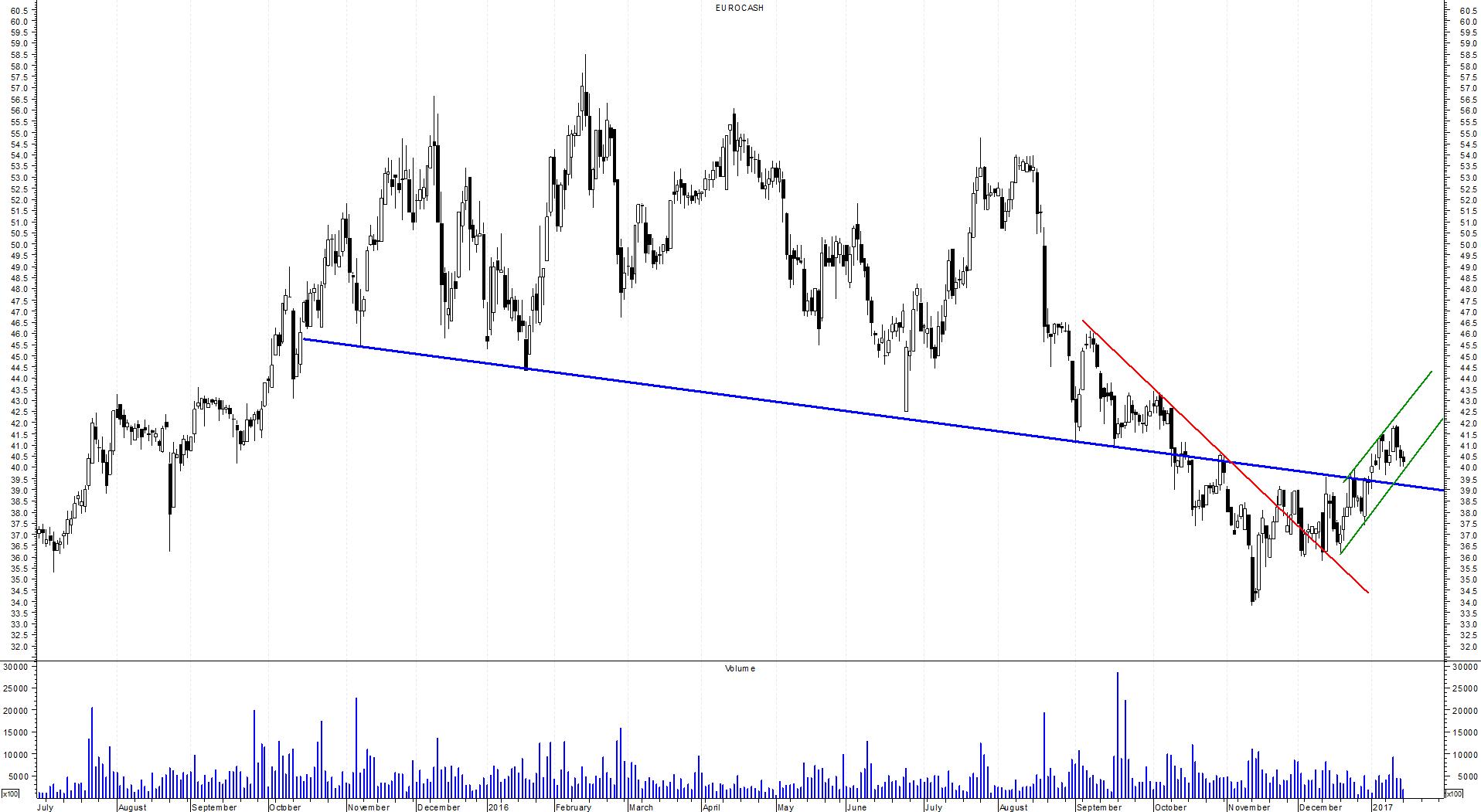 eurocash-d
