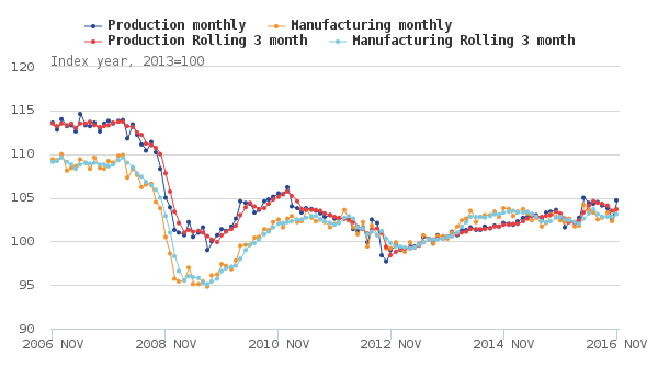 figure-1_-seasonally-adjusted-production-and-manufacturing-nov-2006-to-nov-2016-uk