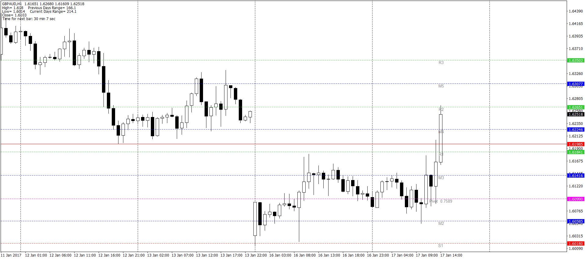 GBP/AUD H1